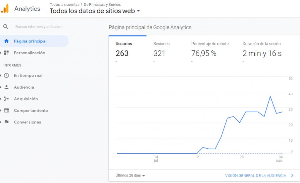 Vista de Google Analytics para De Princesas y Sueños el 2019-08-05