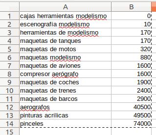 Captura de pantalla de las categorías de todoenmodelismo ordenadas por número de búsquedas mensuales en google.