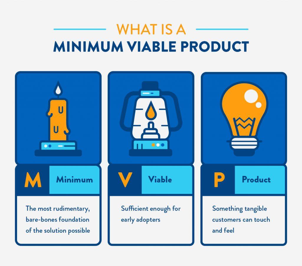 Texto que explica lo que es un producto mínimo viable
